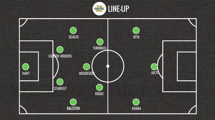 Liam Scales in for Celtic baptism of fire against Bayer Leverkusen - line-up predictions